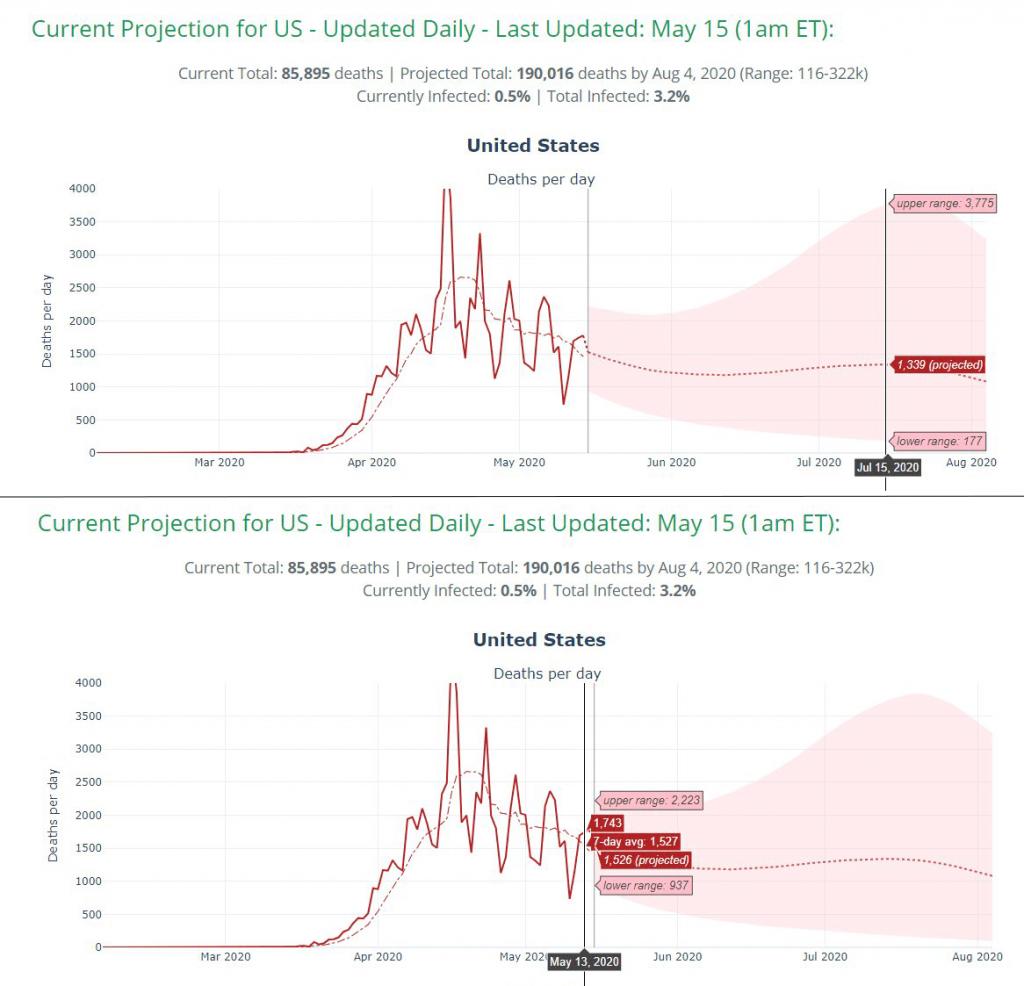 YYG model showing decrease in new deaths per day