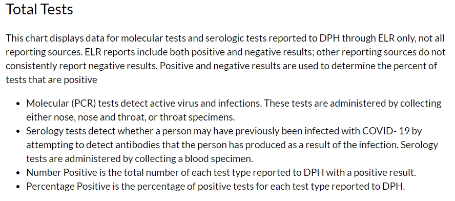Total Tests as defined by Georgia DPH