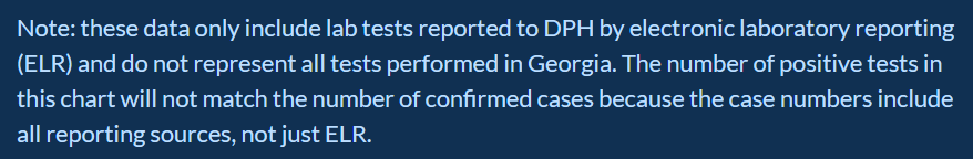 Disclaimer about incomplete testing data on Georgia DPH COVID dashboard